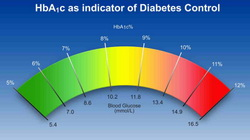 hba1c_diabetes_control-450x252